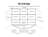 Parts of the Stage - Diagram and Quiz/Worksheet