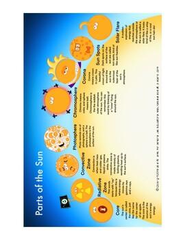 Parts of the Sun: Core, Radiative Zone, Convective Zone, Photosphere, etc.