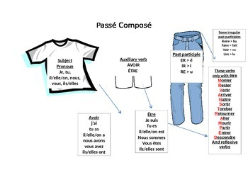 Passé Composé - Perfect Tense in French poster