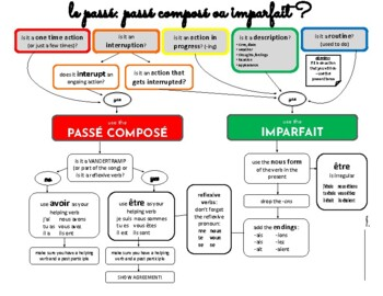 Passé Composé or Imparfait Flow Chart