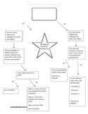 Passé composé Flow Chart