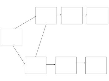 Passe Compose Flow Chart