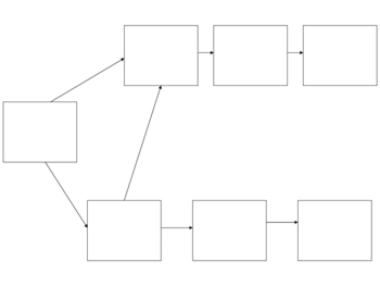 Passe Compose Flow Chart - PowerPoint