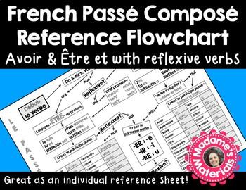 French Passé Composé Flowchart - Including Reflexive Verbs