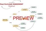 Passe Compose, Past Participle AGREEMENT Flowchart