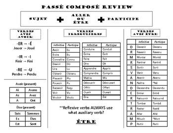 Passé Composé Review: 1 page Graphic Organizer