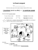 Passé-composé Explanation + Worksheets (en français)