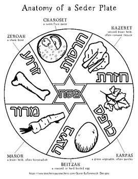 Passover Seder Plate Coloring Page By Luftmensch Designs Tpt