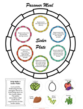 Passover and the Seder Plate