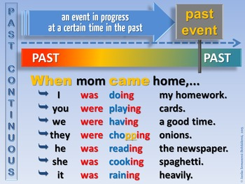 Past Continuous Affirmative