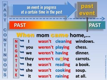 Past Continuous Negative