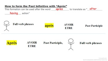 Past Infinitives (Infinitif Passe): French Quick Lesson