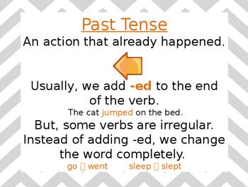 Past, Present, Future Tense Visual