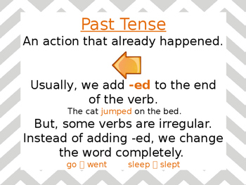 Past, Present, Future Tense Visual