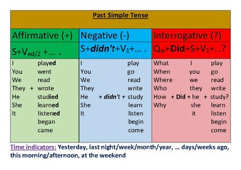 Past Simple Tense Chart