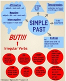 Past Simple Wordmap