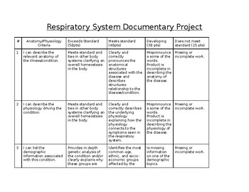 Respiratory System Project Based Learning (Anatomy and Physiology)