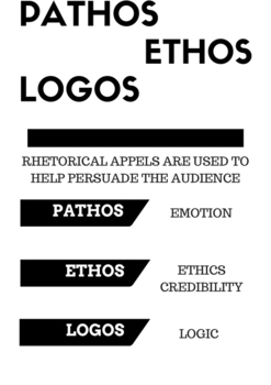 Pathos, Ethos and Logos Poster