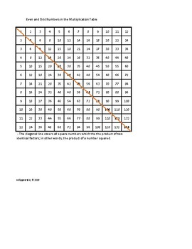 Patterns in Multiplication Tables and Rules of Divisibility PLUS Worksheets