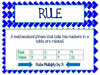 Patterns and Equations Vocabulary