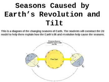 Patterns of Change in Seasons - Great for Display