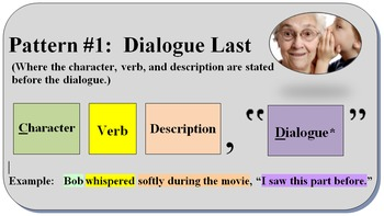 Patterns of Dialogue Punctuation - Writing a Line of Dialogue Correctly