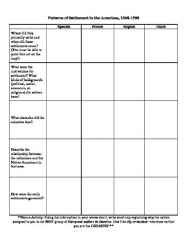 Patterns of Settlement in the Americas Graphic Organizer
