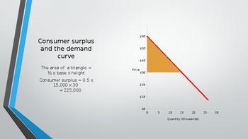 Pearson Edexcel A Level Economics 1.2.8 Consumer Surplus / Producer Surplus PPTs