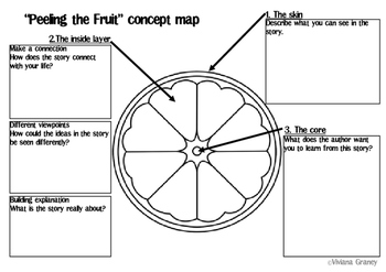Peeling the fruit concept map