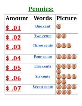 Pennies Chart