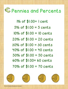 Pennies and Percents Poster
