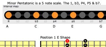 Guitar Pentatonic Scale  Neck Run