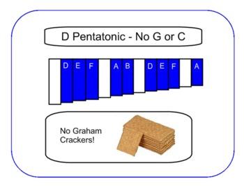 Pentatonic Posters for Xylophones