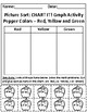 Subtraction and Pepper Colors: Picture Sort Graph Activity and Chart Activity