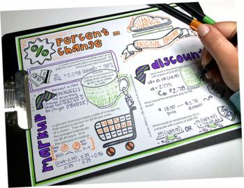 Percent Change Doodle Notes