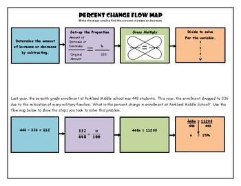 Percent Change Flow Map with Example
