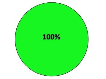 Percent Circles