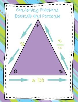 Percent Conversion Triangle