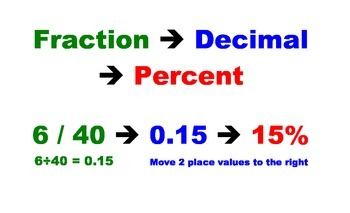 Percent, Decimal, Fraction Poster