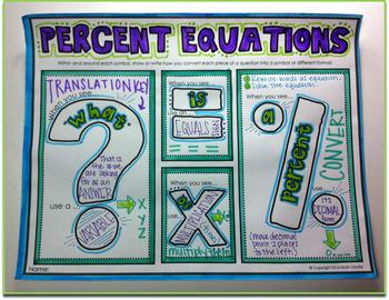 Percent Equations Doodle Notes