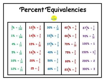 Percent Equivalencies