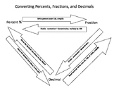 Percent, Fraction, Decimal Conversion Chart