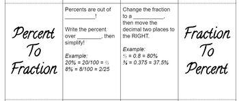 Percent, Fraction, Decimal Foldable