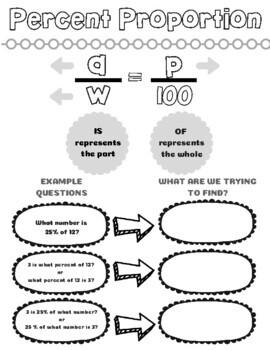 Percent Proportion Doodle Notes