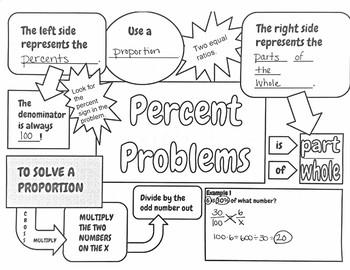 Percent Proportions Doodle Notes