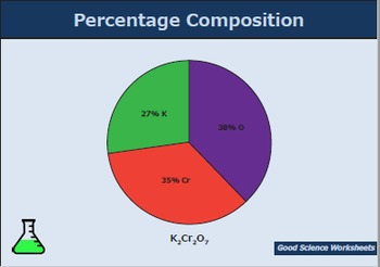 Percentage Composition