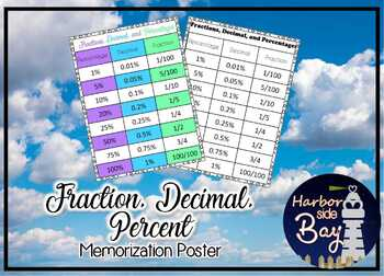 Percentage Decimal Fraction Memorize Poster Third and Fourth Grade
