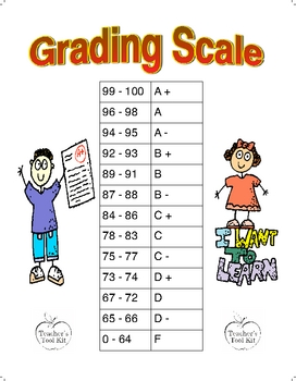 Percentage Grading Scale Poster