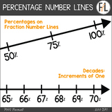 Percentages on Number Lines - Clipart Collection