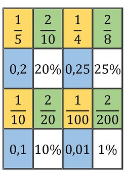 Percentage-decimal-fraction cards